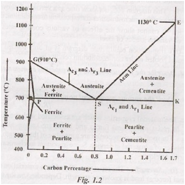 Discuss The Iron Carbon Diagram And Various Allotropies Of Steel Or