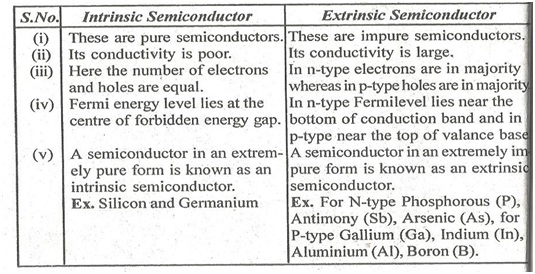 distinguish between intrinsic and extrinsic semiconductor