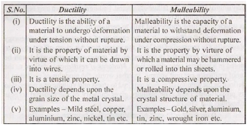 differentiate between ductility and malleability mp study
