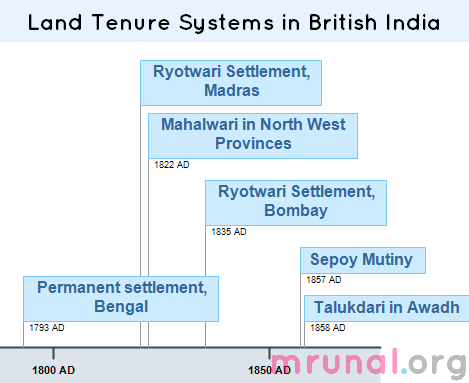 ryotwari system Ryotwari system ryotwari system was introduced by thomas munro in 1820 major areas of introduction include madras, bombay, parts of assam and coorgh provinces of british india in ryotwari system the ownership rights were handed over to the peasants british government collected taxes directly from the peasants.
