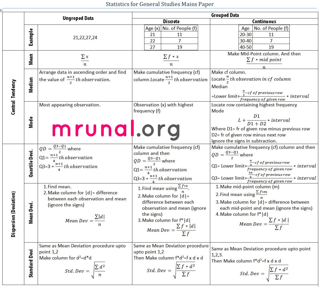 Maths formulas for class 10th ssc ssc adda cgl railways for Table th means