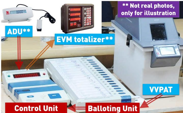 components of an Electroinc Voting Machine EVM Totalizer