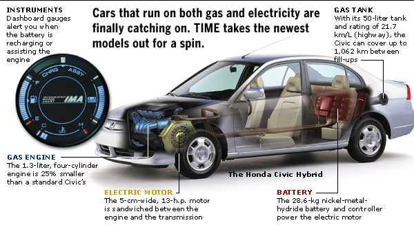 the benefits of hybrid cars essay